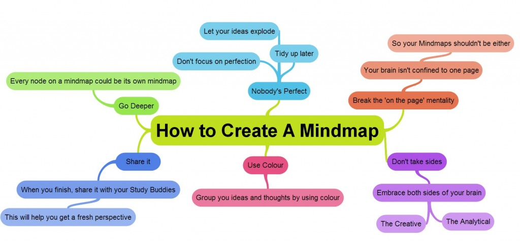 How to creat a mind map